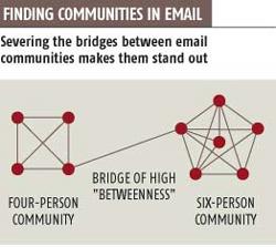 Emailcommunities